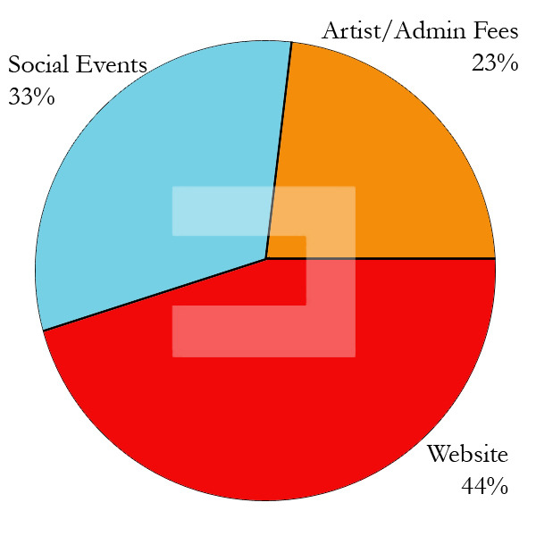 Convergent theater funding breakdown. Courtesy graphic.