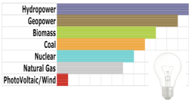 As a general comparative, the following energy-generating sources are listed from most demanding to least demanding. Image courtesy of SA Clean Tech Forum.