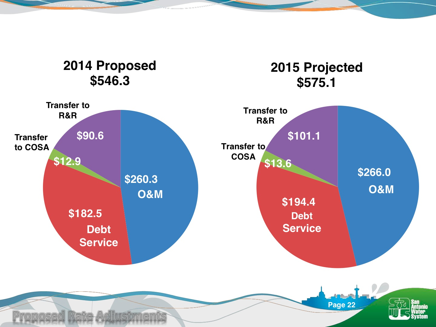 A break down of the proposed rate increase from SAWS' presentation to City Council.