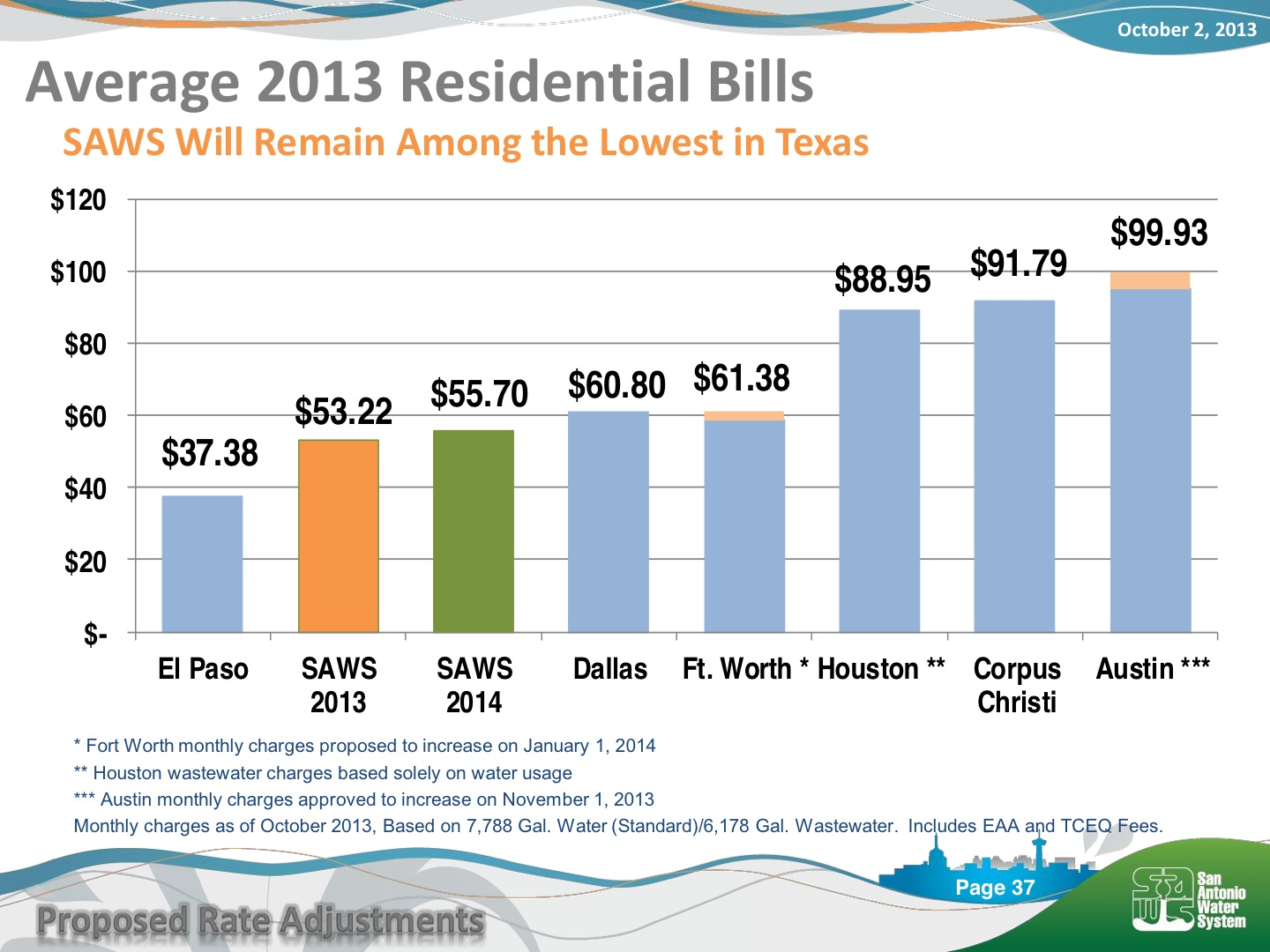 Average residential water bills in various Texas cities as presented by SAWS to City Council.