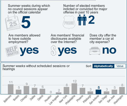 San Antonio City Council terms and perks. From Pew Charitable Trusts' interactive tool.