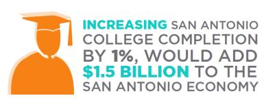 College Economy