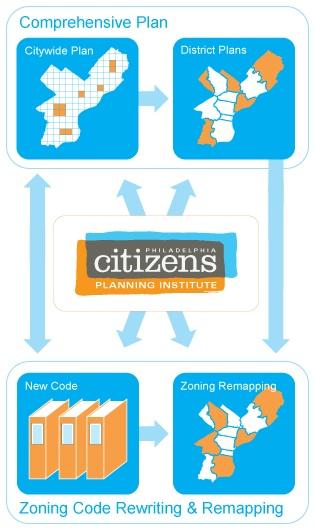 From citizensplanninginstitute.org.