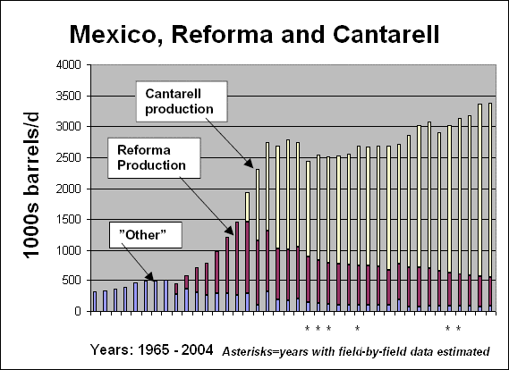 In 1976, Mexico discovered one of the world's truly great oilfields, Cantarell, in the Bay of Campeche west of Yucatan. The discoveries vaulted Mexico to No. 1 among all suppliers of oil to the U.S. during 1982-86. Mexico has been among the top three suppliers ever since, averaging about 1.5 million b/d since 2000 and 1.8 million b/d in the first half of 2006. Cantarell's phenomenal production made this possible. The figure below shows Mexico's oil production since 1965 and the dominance of these discoveries.