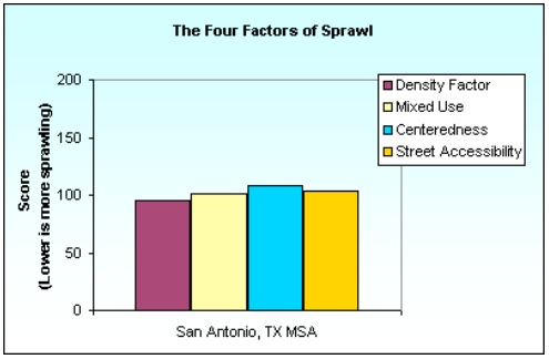 Factors measured to calculate sprawl included. Image from 2002 Smart Growth America Sprawl report.