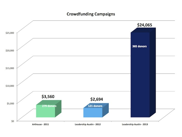 Success of various crowdfunding campaigns. Courtesy graph.