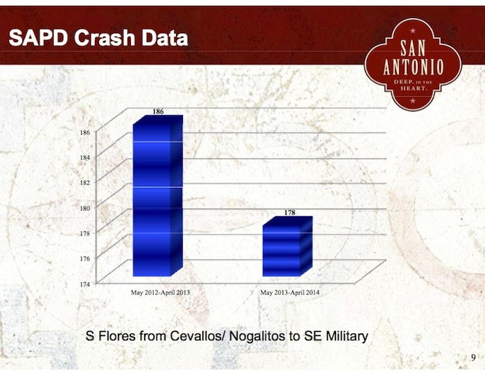 SAPD crash data as presented by City staff at a public meeting on May 20, 2014. Note the range/scale of the graph, 174 to 186.