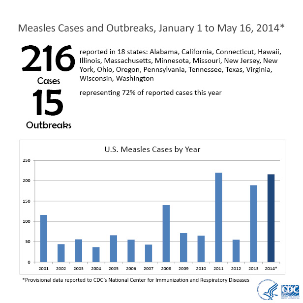 n 2014, 216 cases of measles have been reported in 18 states. Source: CDC http://www.cdc.gov/measles/cases-outbreaks.html
