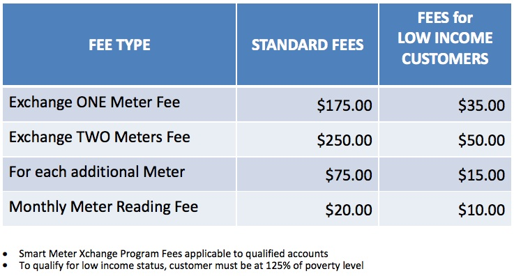 CPS energy opt out smart meter fee graph