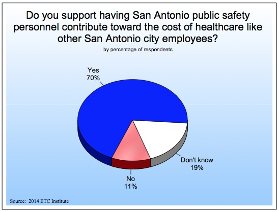 From the City of San Antonio's 2014 Community Survey conducted by the ETC Institute.
