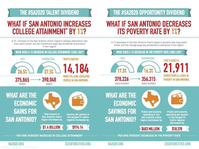 SanAntonio_CityDividenReport college and poverty
