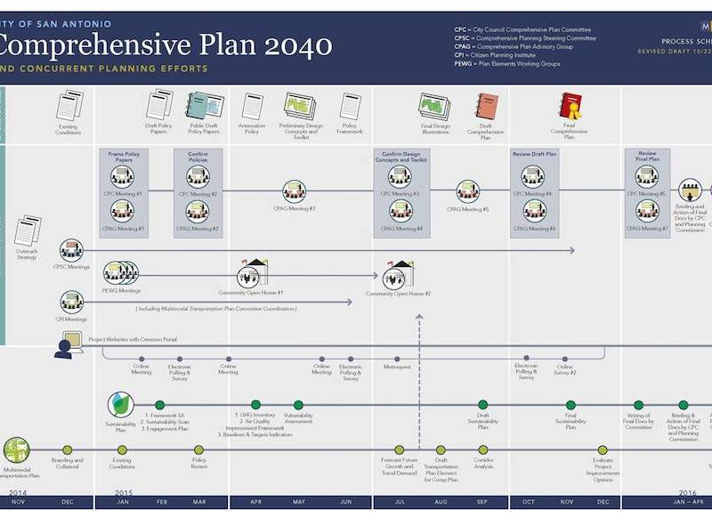 Just...wow. The Combined Planning Efforts Schedule of concurrent planning efforts.