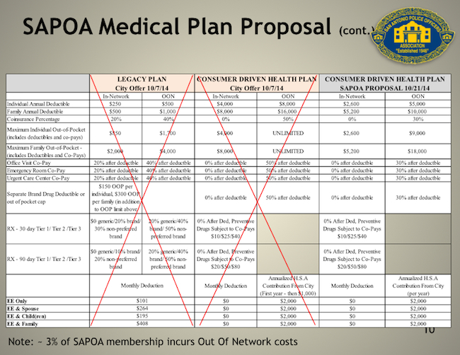 From the San Antonio Police Officers Association's medical plan proposal.