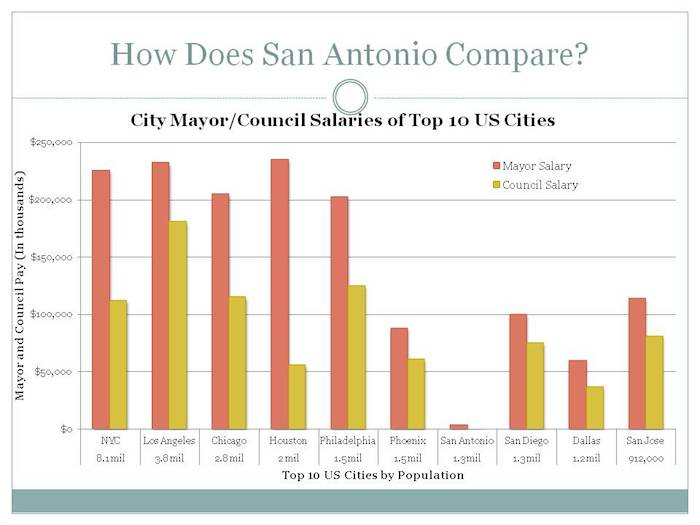 A comparison of San Antonio's City Council and Mayor salaries to the other top 10 most populated cities in the U.S. Graph created by Heather Riddle from a spreadsheet of independently gathered data.