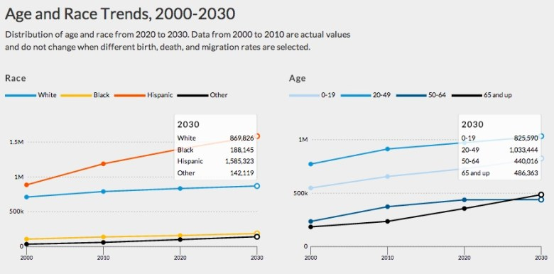 Screen shot of estimated age and race trends in San Antonio from the Urban institute interactive tool.