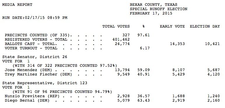 Unofficial results from the Feb. 17 runoff election with more than 90% of districts reporting. Click here to follow the results. http://home.bexar.org/el45a.htm
