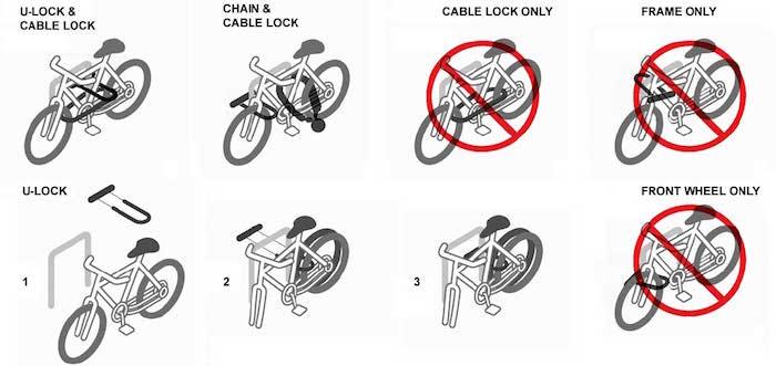 correctbikelock