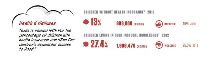 Graphic from the Center for Public Policy Priorities' 2015 State of Texas Children Report