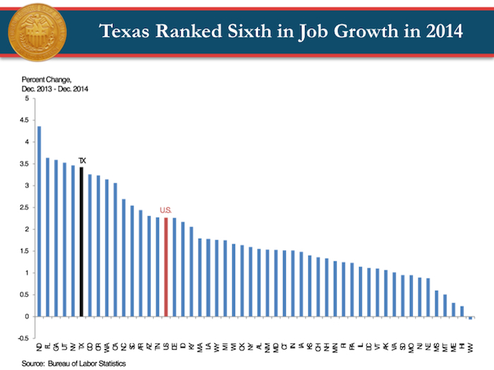Keith Phillips' job growth estimates.