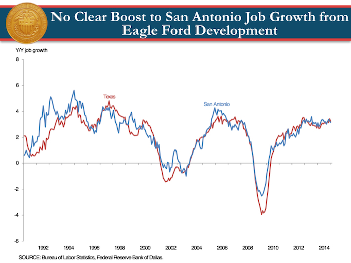 Keith Phillips' estimates of job growth in relation to Eagle Ford Shale play.