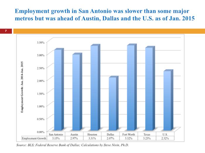 Steve Nivin's employment growth estimates.