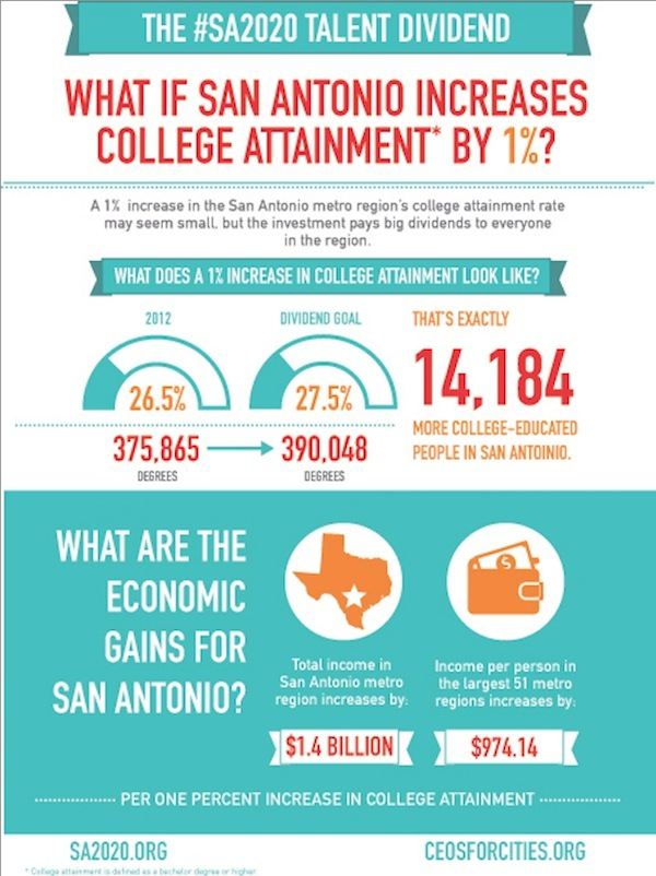 The economic gains for San Antonio if college attainment is increased.