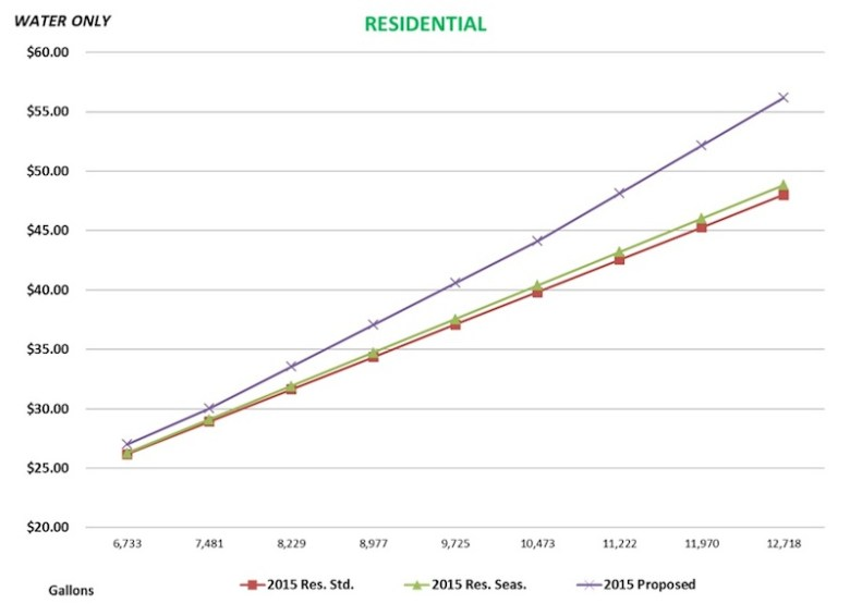 SAWS residential rate comparison