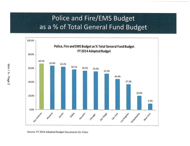 Police Fire EMS Budget comparison chart