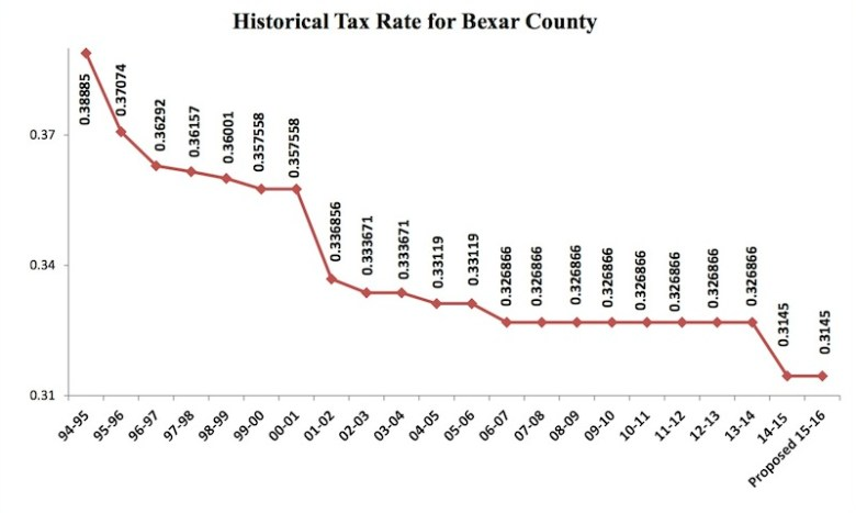 Graphic provided by Bexar County.