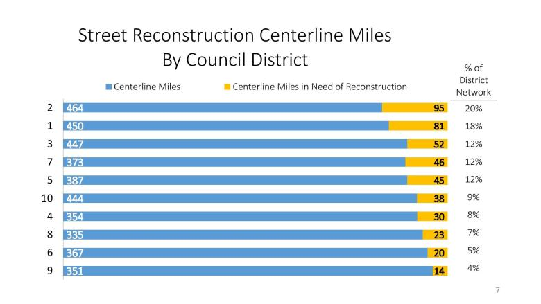 This graph shows the number of miles of city roads requiring reconstruction by City Council District. Illustration courtesy/City of San Antonio