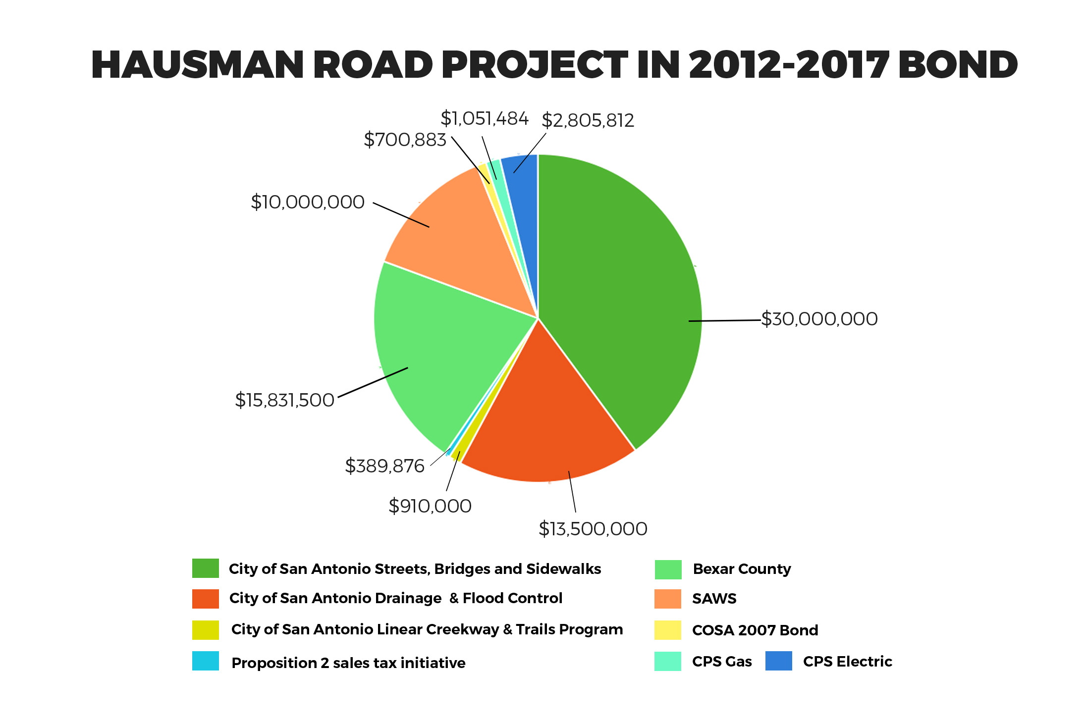 City officials consider Hausman Road a model design/build project coordinated with the Texas Department of Transportation, CPS Energy, SAWS and AT&T. This chart shows the breakdown of the over $75 million costs.