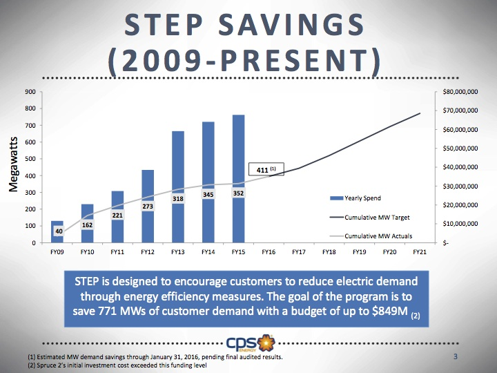 By outsourcing program management, CPS Energy hopes to improve achieve its STEP initiative goals. Graphic courtesy of CPS Energy.