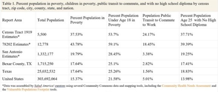 Salud America report on children in poverty