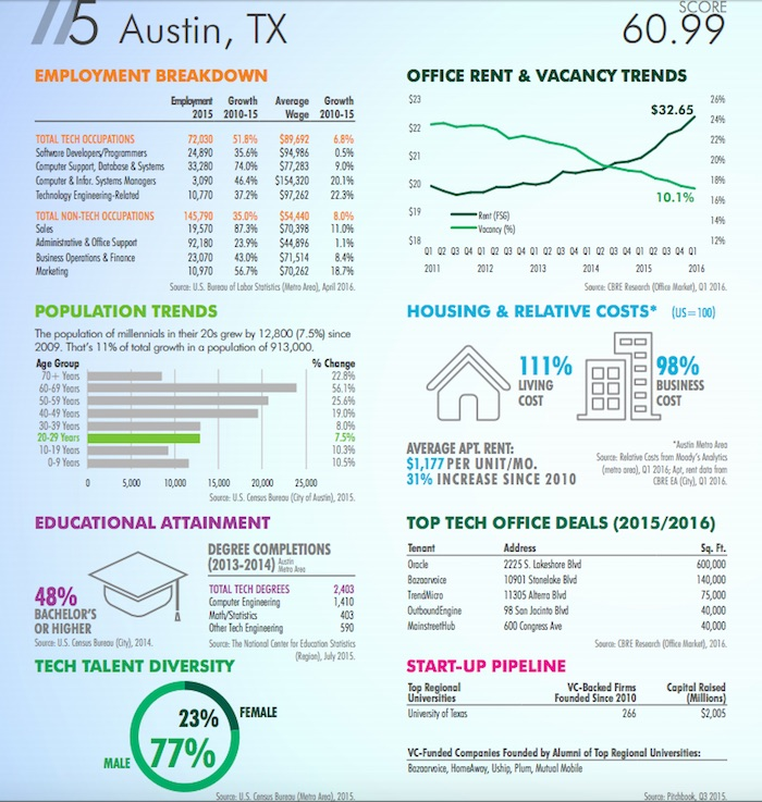 A snapshot of the thriving Austin tech sector. Chart courtesy of CBRE.