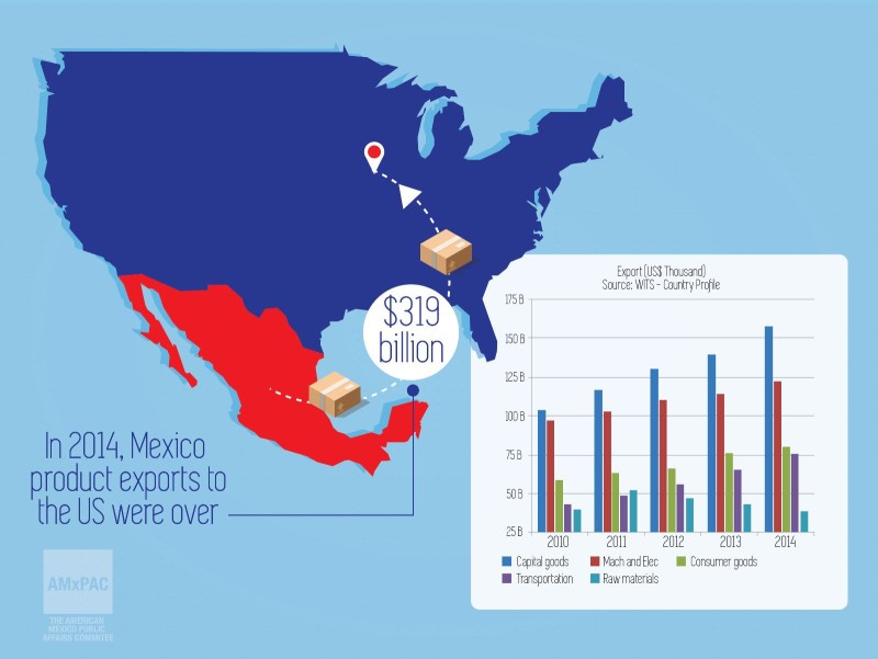 In 2014, Mexico product exports to the U.S. were over $319 billion. Graphic courtesy of the American Mexico Public Affairs Commitee.