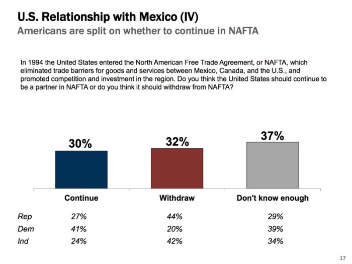Americans are split on whether to remain a member of NAFTA. Poll graphics courtesy of Vianovo and GSD&M.