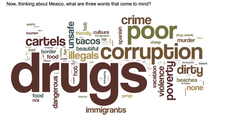 Top words that come to mind when thinking about Mexico. Wordle courtesy of Vianovo & GSD&M.