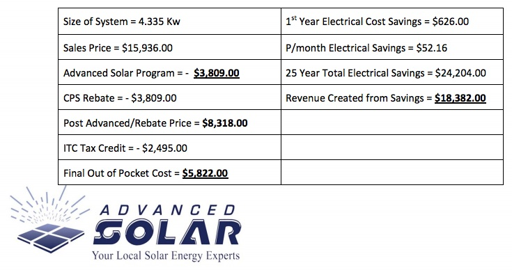 Advanced Solar's break down of total incentives (left) and cost benefit over 25 years (right).