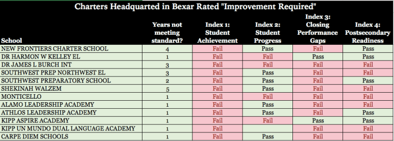 Charter schools headquartered in Bexar County that failed to meet state accountability standards. Compiled by Daniel Kleifgen from data provided by the Texas Education Agency.