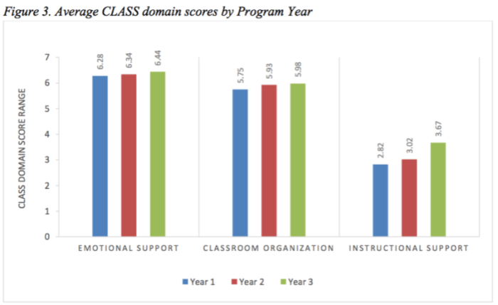 Graph representing Pre-K 4 SA's performance on three domains assessed in CLASS .