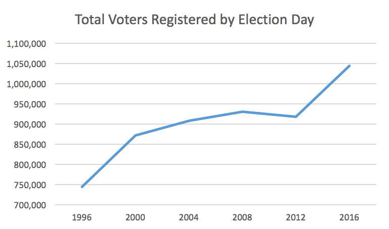 2016 Total Voters Registered by Election Day