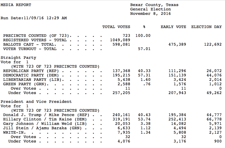 Unofficial election results released by the Bexar County Election Department at 7:10 p.m.