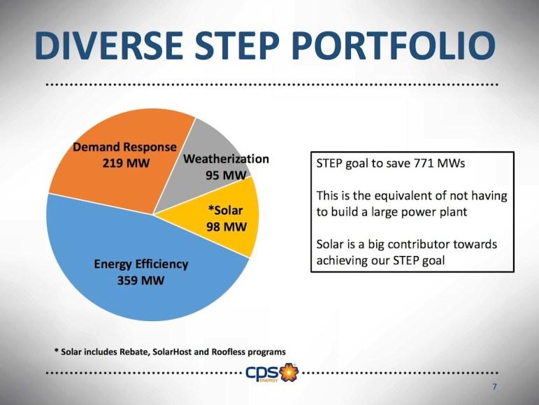 STEP program portfolio