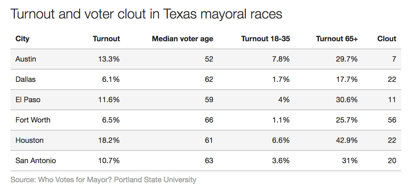 clout in texas mayoral races
