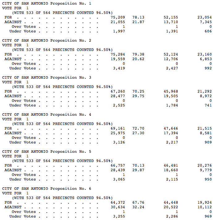Totals from Bexar County Elections Department