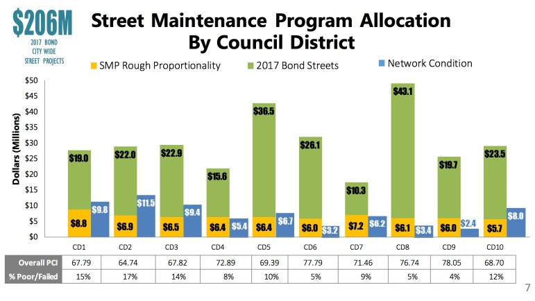 This graph shows the amount of funding each Council district would receive using the rough proportionality method (yellow) compared to the needs-based method (blue).
