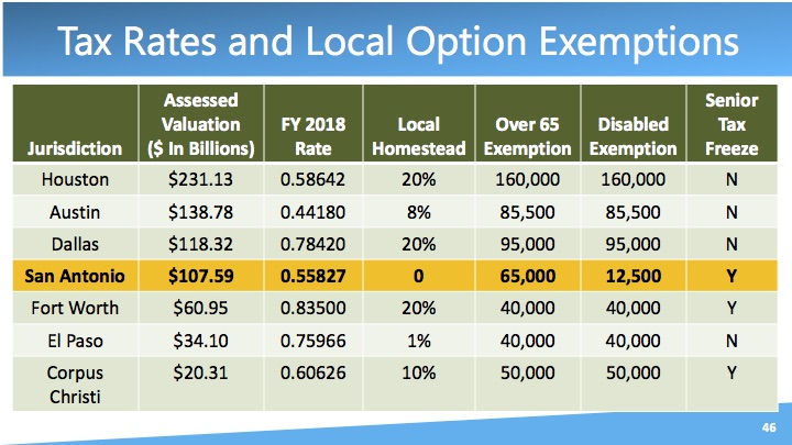 Tax rates and local option exemptions for Texas cities in 2018.
