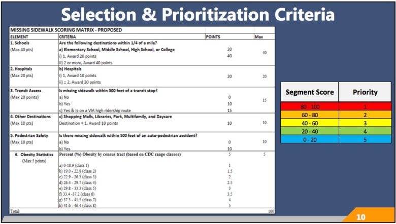 City staff used this preliminary selection and prioritization criteria to score sidewalks in San Antonio from 1 to 5.