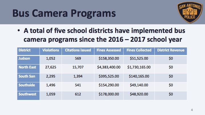 Five districts started using cameras on school buses to catch drivers illegally passing stopped buses.
