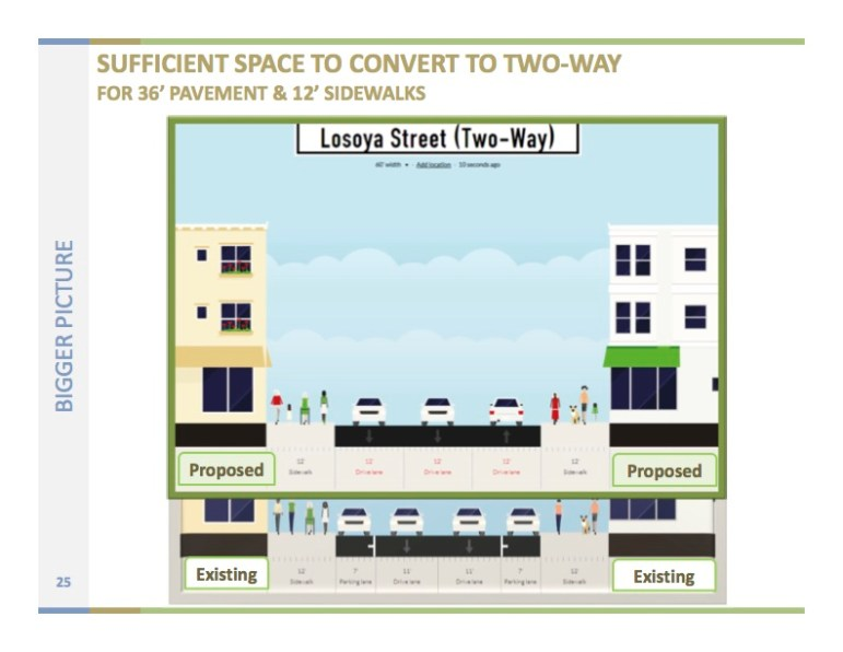 A traffic study conducted for the Alamo Plaza redesign suggests turning Losoya Street into a three-lane, two-way street.